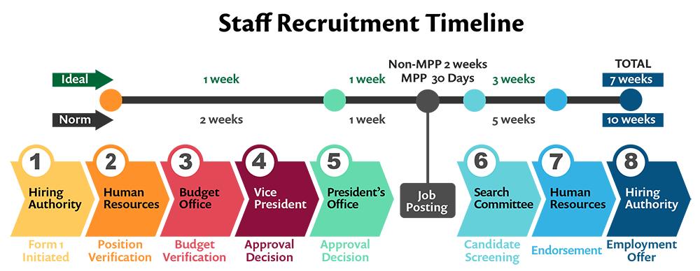 Staff Recruitment Timeline